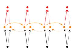 在调用API之前,你需要理解的LSTM工作原理