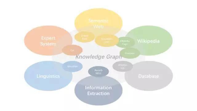 知识图谱的发展概述