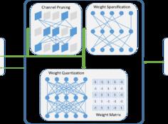 腾讯 AI Lab提出自动化模型压缩框架PocketFlow:将深度学习装进口袋