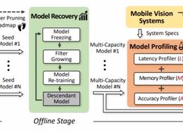 密歇根州立大学提出NestDNN:动态分配多任务资源的移动端深度学习框架