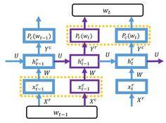 微软重磅论文提出LightRNN:高效利用内存和计算的循环神经网络