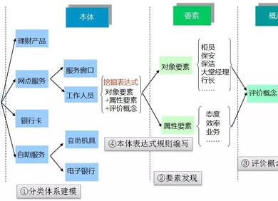 面向NLP场景应用的智能辅助建模(三)要素树和概念树建模