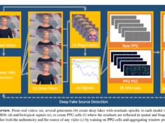 黑科技DeepFake检测方法:利用心跳做信号,还能「揪出」造假模型