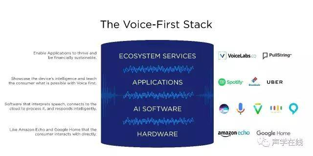 从VoiceLabs发布的《2017年语音报告》看今年语音产业如何发展?