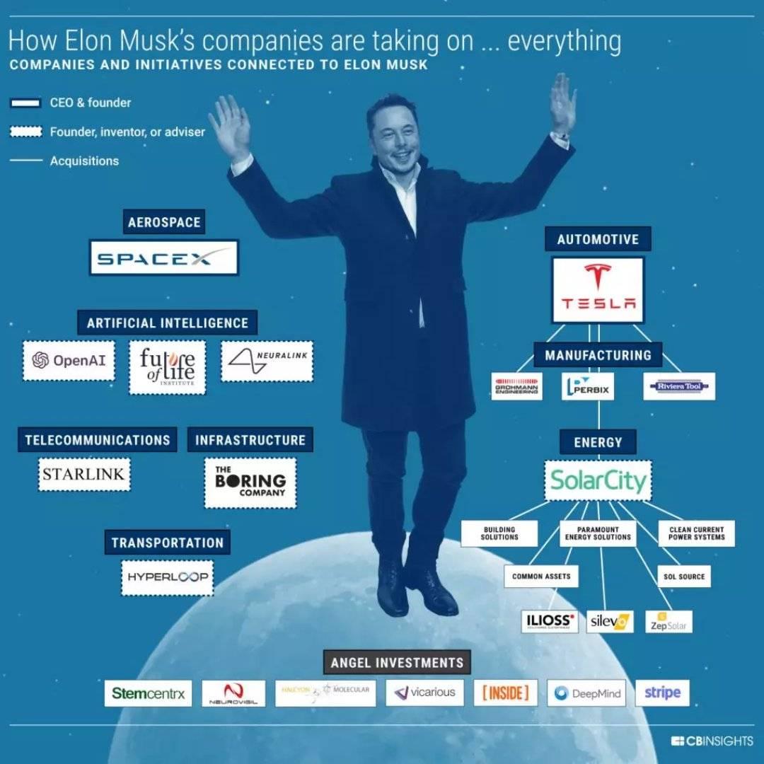 我们总不能活在摇篮里:马斯克的公司正如何变革八大领域?