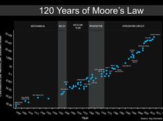 摩尔定律的终结
