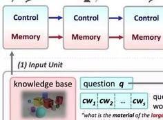斯坦福大学教授Christopher Manning提出全可微神经网络架构MAC:可用于机器推理