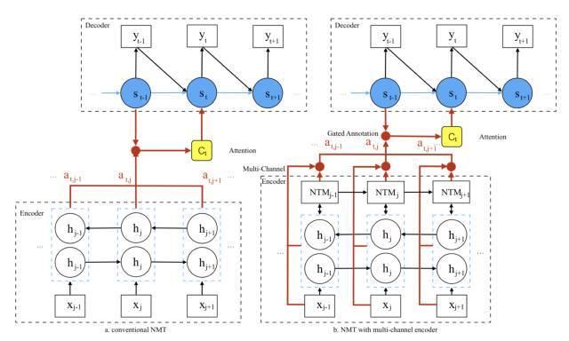 百度AAAI 2018论文提出新型NMT模型,性能堪比深层模型