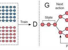 引入秘密武器强化学习,发掘GAN在NLP领域的潜力(附公开课)