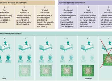 结合人工智能的高性能医学:现状、挑战与未来