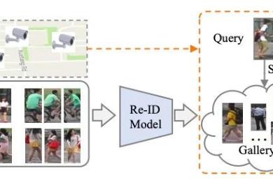 深度学习行人重识别ReID最新综述与展望