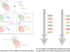 新论文提出深度复数网络:用复数构建深度神经网络