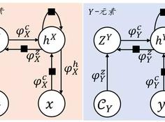 ICML 2018 | 模型层面的对偶学习