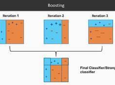 机器学习中最最好用的提升方法:Boosting 与 AdaBoost