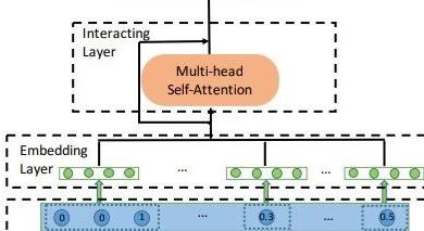 顶会中深度学习用于CTR预估的论文及代码集锦 (2)