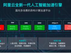 阿里云异构计算平台升级,覆盖全场景 AI 和高性能计算需求