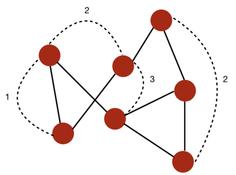 图论与图学习(一):图的基本概念