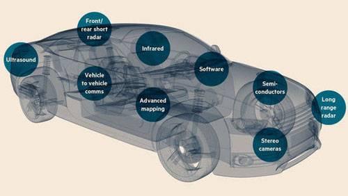 自动驾驶计算机视觉研究综述:难题、数据集与前沿成果