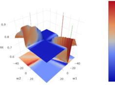 模型的泛化能力仅和Hessian谱有关吗?