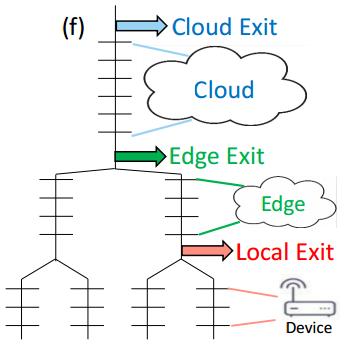 哈佛大学提出在云、边缘与终端设备上的分布式深度神经网络DDNN