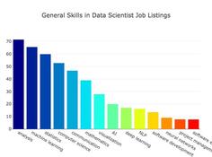 数据科学家最需要什么技能?