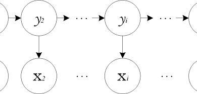 隐马尔可夫模型 | 赛尔笔记