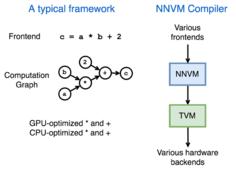 李沐等人开源NNVM:面向AI框架的新型端到端编译器