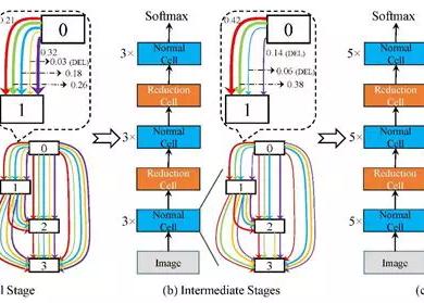 同济和华为诺亚提出:渐进式可微网络结构搜索,显著提升可微式搜索的性能和稳定性,已开源
