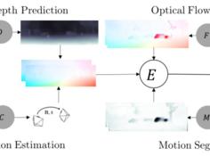 对抗式协作:一个框架解决多个无监督学习视觉问题