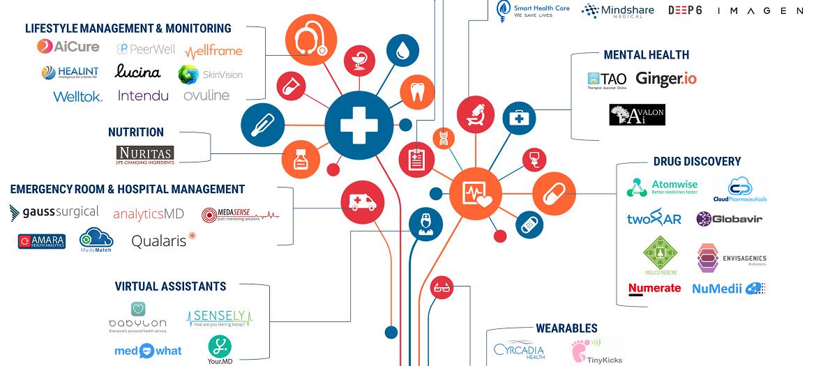 全球92家医疗领域人工智能创业公司速览