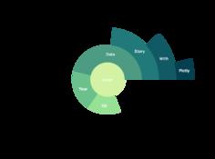 太阳图、平行坐标…5种动态、交互可视化让数据讲出更动听的故事