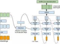 语音合成到了跳变点?深度神经网络变革TTS最新研究汇总