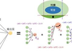 用神经网络来判定量子纠缠?这里有一篇简单易懂的方法解读