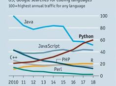 经济学人:Python为什么是编程语言中最skr的?