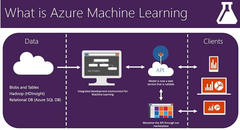 微软官方整理:用于Azure机器学习的免费数据集