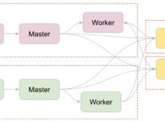 TensorFlow 生态系统:与多种开源框架的融合