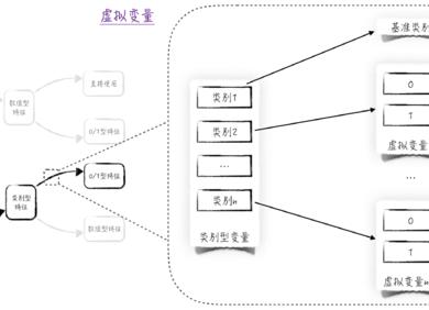 数据科学中的陷阱:定性变量的处理