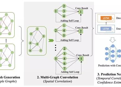 基于图卷积神经网络的共享单车流量预测(附数据集下载地址)