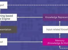 机器推理系列第四弹:基于推理的多轮语义分析和问答