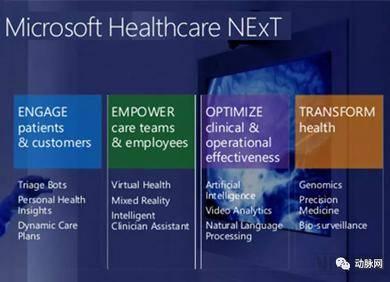 看微软医疗聊天板滞人,怎样效劳医疗康健墟市