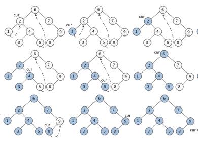 算法与数据结构--空间复杂度O(1)遍历树