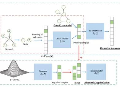 综述 | 生成对抗网络(GAN)在图网络中的应用