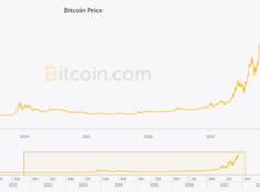 比特币突破8000美元,我们找到了用DL预测虚拟货币价格的方法