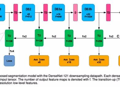 精度高、模型小、速度快!梯形DenseNets结构实现语义分割新高度!