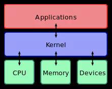 深化了解盘算机系统:历程