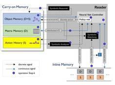 深度好奇提出文档解析框架:  面向对象的神经规划