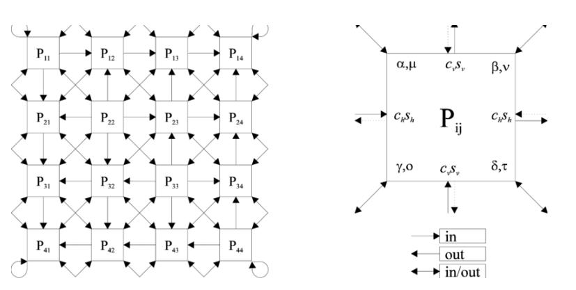 BP表达式与硬件架构:相似性构建更高效的计算单元