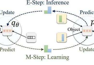 ICML2019 | 深度学习鼻祖之一Bengio提出并开源图马尔科夫神经网络
