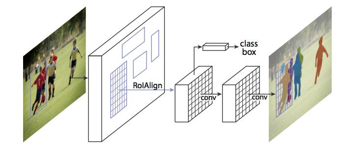 从论文到测试:Facebook Detectron开源项目初探