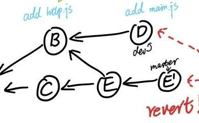 这才是真正的 Git——分支合并